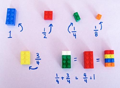 Đồ chơi xếp hình Lego là một công cụ hoàn hảo để dạy trẻ giải những phép toán đơn giản cũng như làm quen với hình học. Hình bên trên là một ví dụ. Bạn có thể dùng Lego để giải thích sự khác nhau giữa phân số và số nguyên.